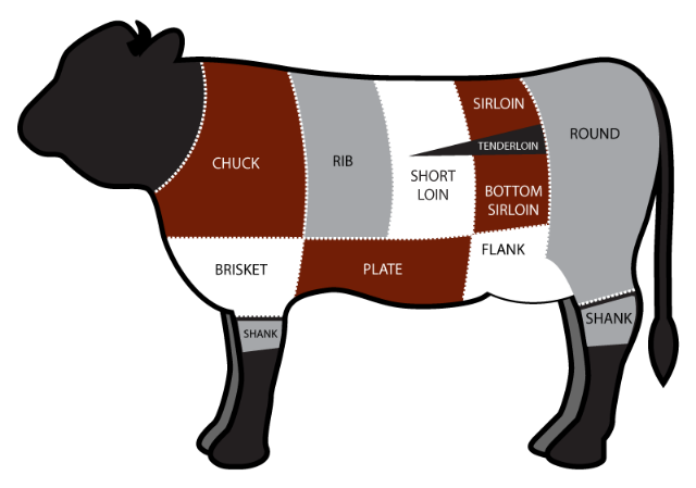 osso buco_cow-diagram